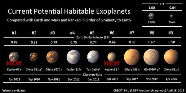 Жизнь на Кеплер-62е.