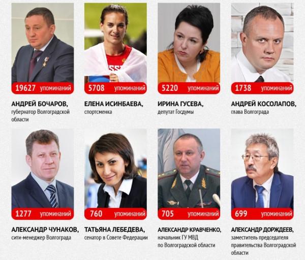 медиарейтинг Волгоградских полотиков