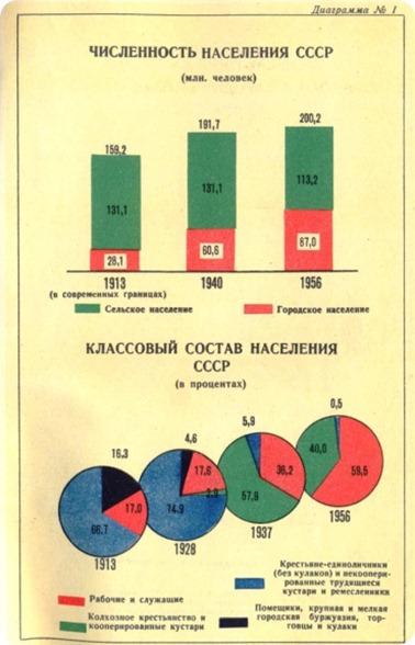 Diagramm USSR 00