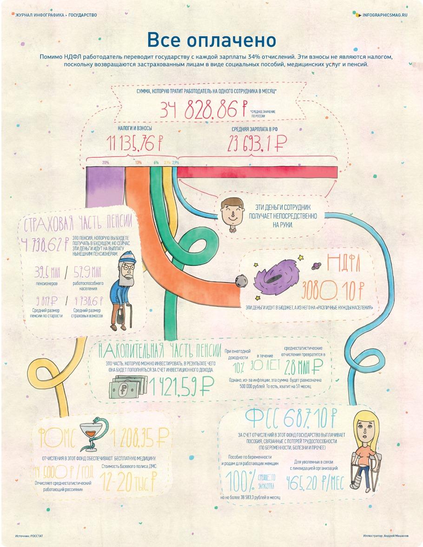 Infografika_12nomer_October3