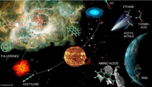 chemical-pathways-ARAA38_Ehrenfreund_Fig11ps