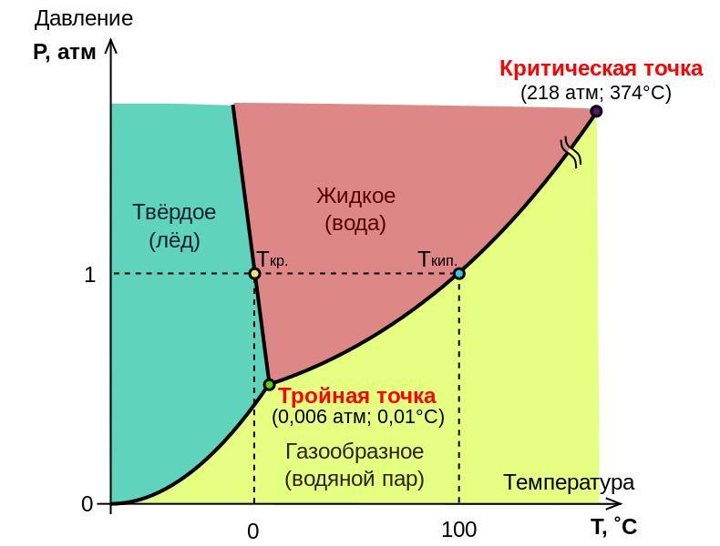 790px-Diag_phase_eau_ru.svg