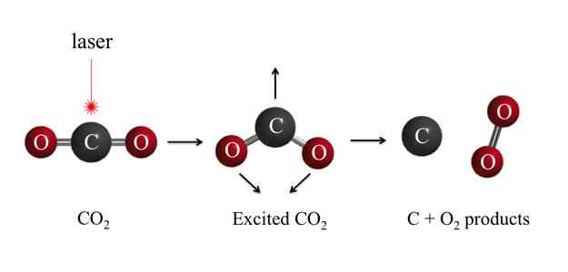ooCO2tooxygen