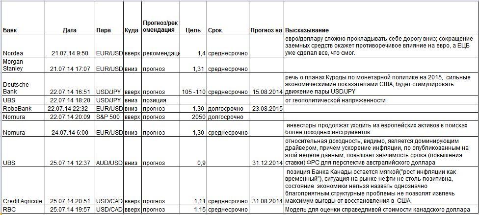 2014_07_27  Прогнозы банков