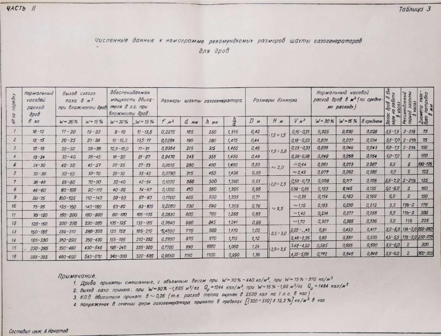 таблица расхода на мощность двигателя