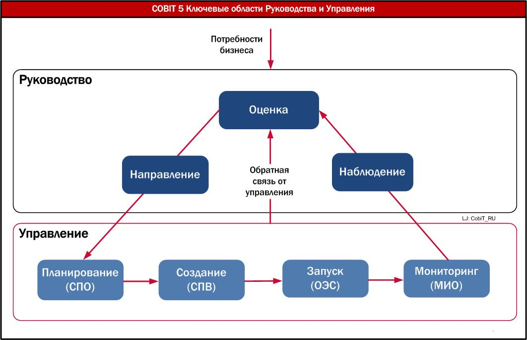 CobiT 5 key area
