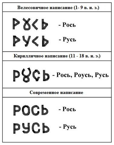 РОСЬ – древняя велесовичная надпись вязью 995_900