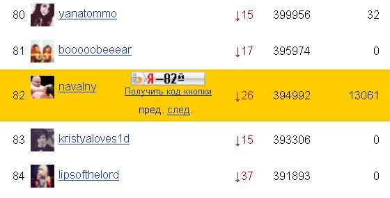 рейтинг блога Алексея Навального