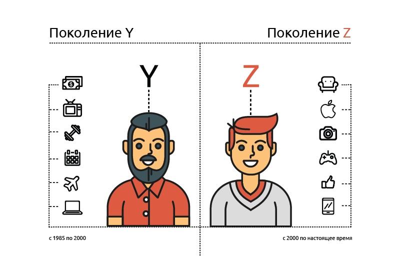 поколение-Z