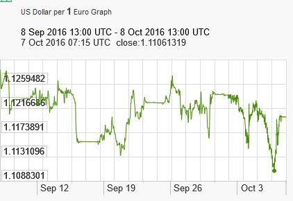 EU-2016-10-07