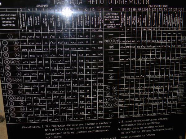 С-153 таблица