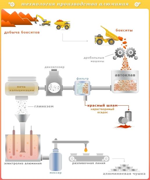 Технологический процесс получения алюминия состоит из двух основных стадий: производство глинозёма из измельчённой...