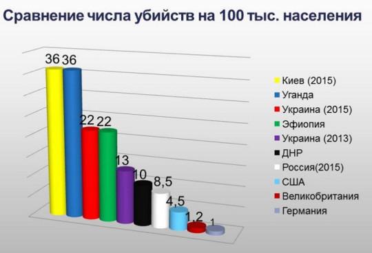 Как видим, данные по Украине в целом не были известны и на 2015 год