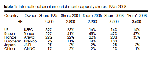 countrys uranium enrichment capacity - 512×206