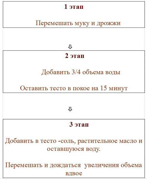 этапы замеса теста