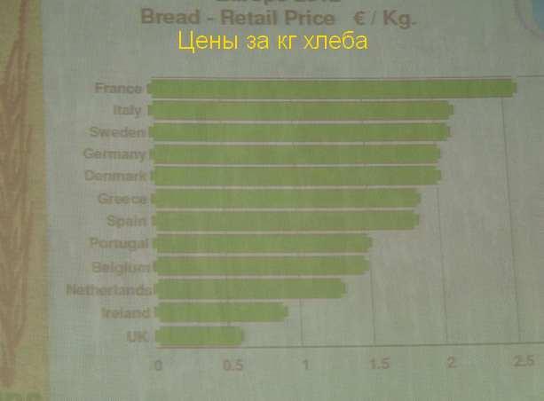 цены на хлеб в Европе