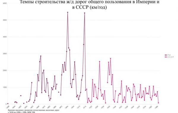 ЖД общего пользованияРИ и СССР.jpg