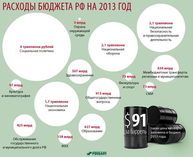 Расходы бюджета РФ на 2013г