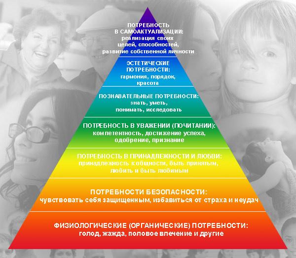 piramida_ierarhiya_potrebnostey_maslou