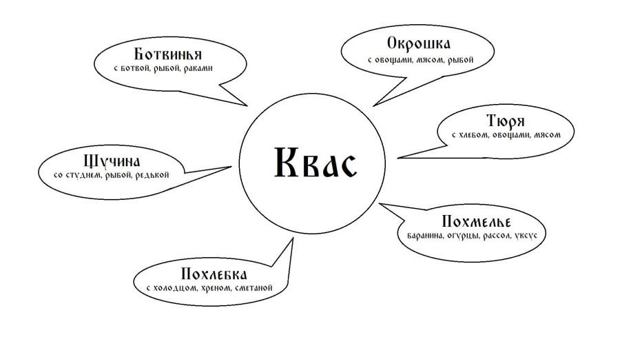 Схема квасных супов русской кухни предоставлена Ольгой и Павлом Сюткиными