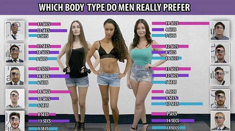 Какая фигура нравится мужчинам?