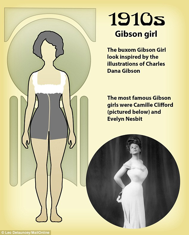 How the Shape of the 'Perfect' Body Has Changed Over the Last 100 Years (1).jpg