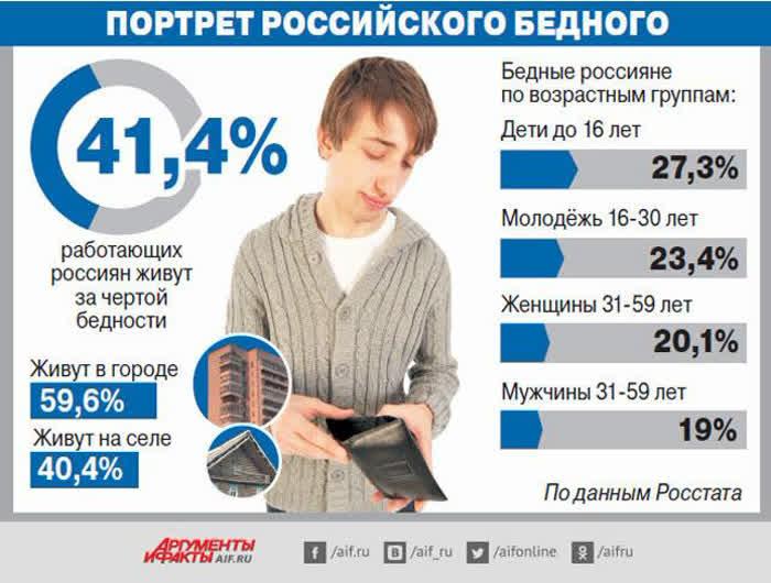 Портрет бедного в России