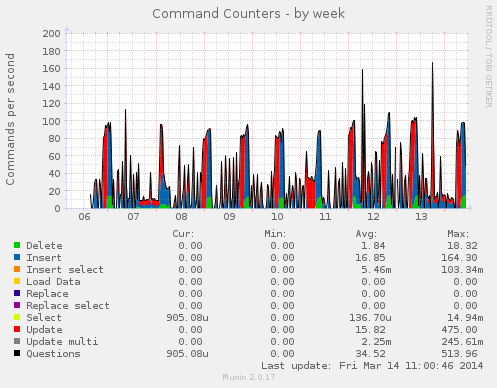 mysql_commands-week
