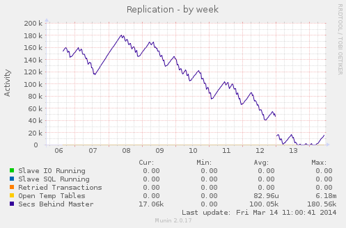 mysql_replication-week