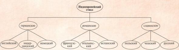 Диплом влияние английского языка на русский молодежный сленг.