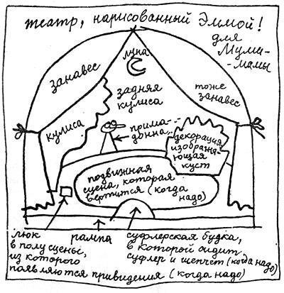 Театр, нарисованный Эммой для Муми-мамы