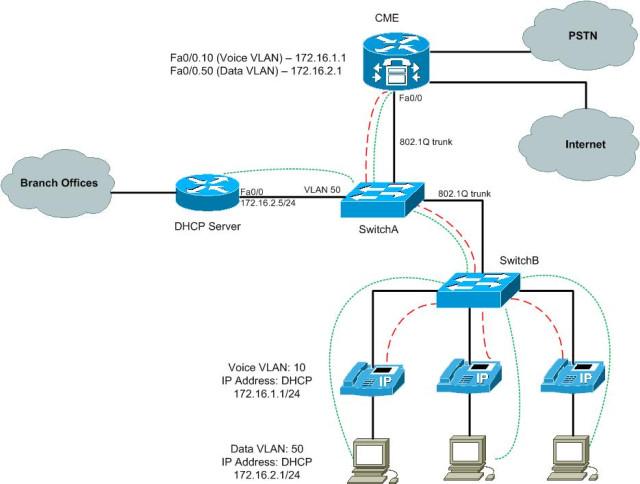 В VoIP телефоны Cisco встроен