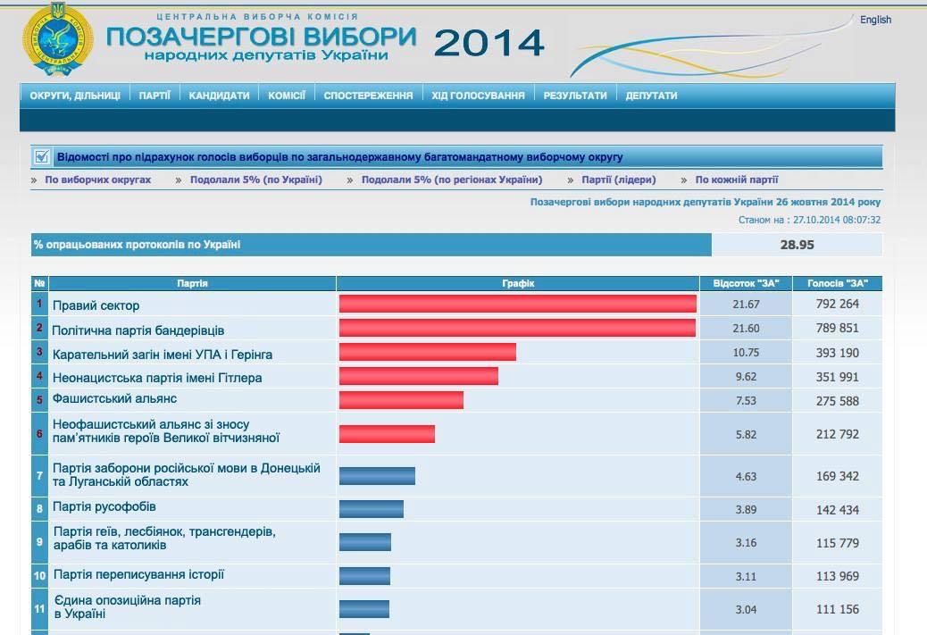 Партии Майдана обязаны создать мощное, проукраинское, патриотическое большинство созидания, - Аваков - Цензор.НЕТ 9969