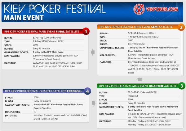 Сателлиты на RPT Kiev Poker Festival Main Event