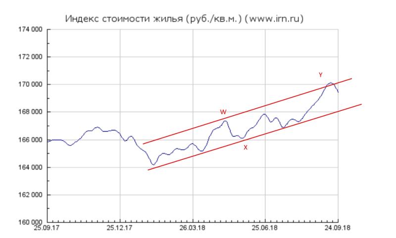 Обзор московской недвижимости.