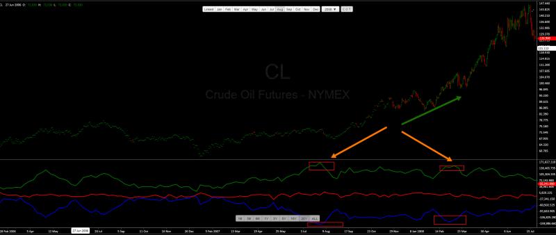 Как раз за разом нефть начинают продавать раньше, чем происходит ее резкое