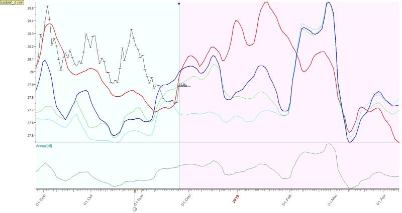 Украинская гривна циклы и сезонность