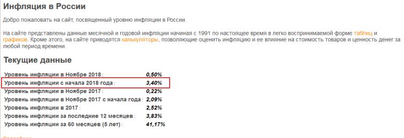 Парадоксы экономики России