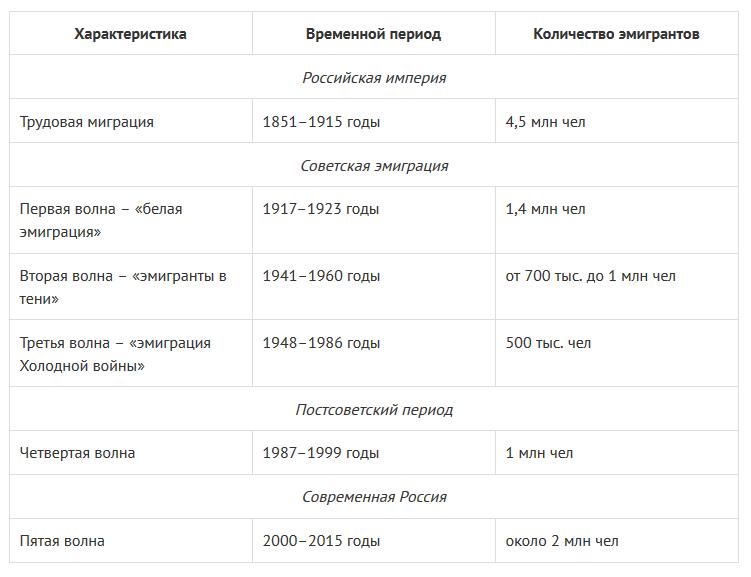 «Левада-центр»: уехать жить за границу хотят более 40% молодых россиян