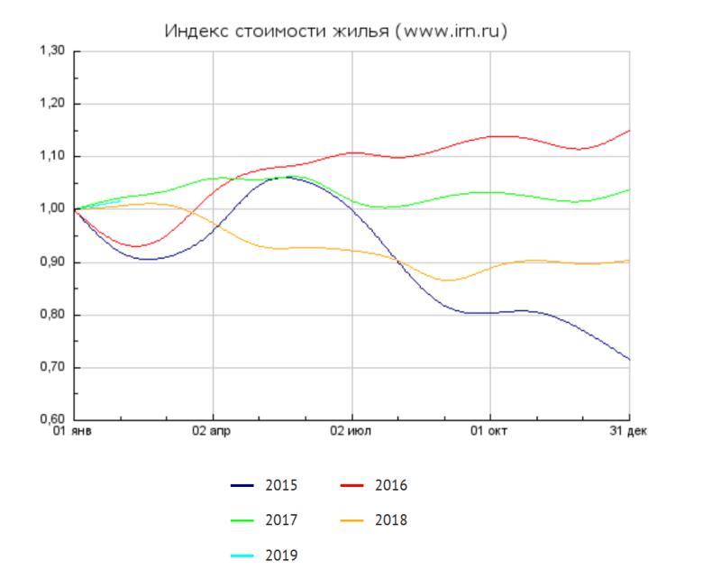 Обзор рынка московской недвижимости