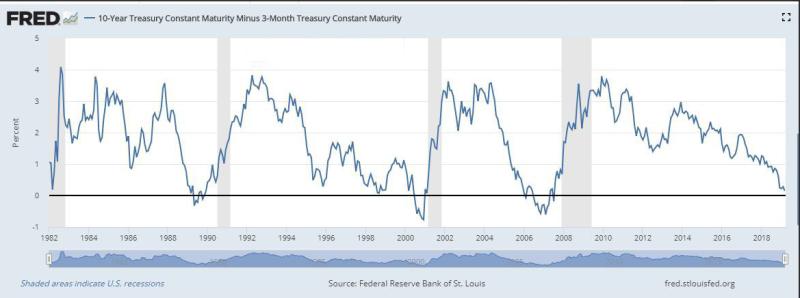 Призрак рецессии в США