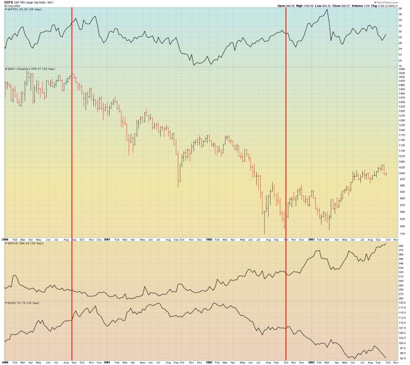 Призрак рецессии в США - 2.0