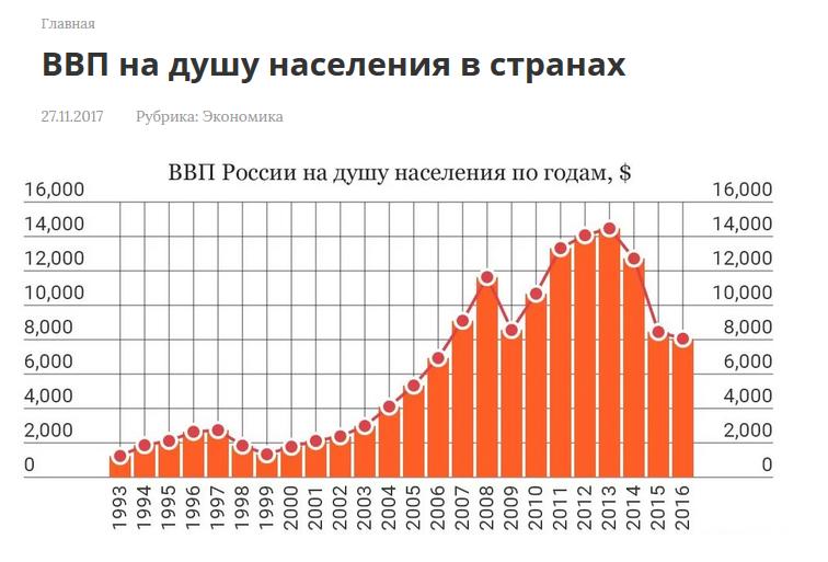 ВВП по ППС как жупел русской политики начального периода Крымнаша