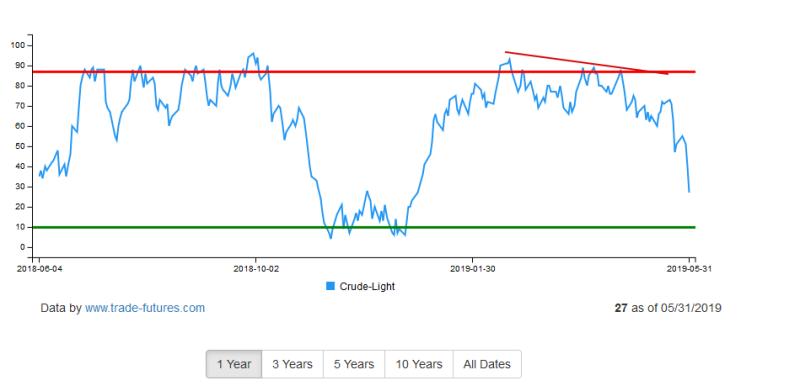 Так почему же упала нефть?