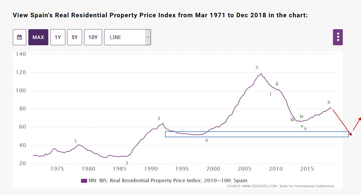 Цены на недвижимость в испании дубай продажа квартир