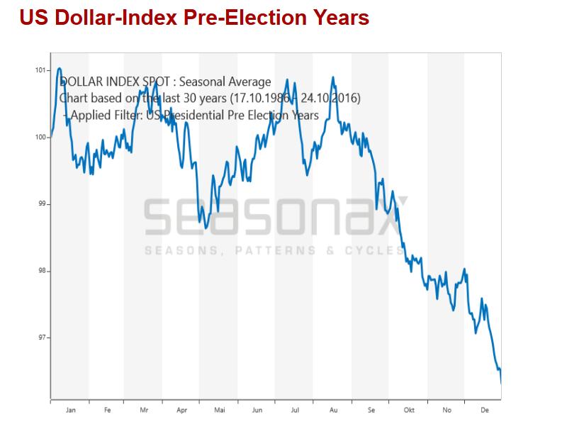 Почему не стоит хоронить доллар?