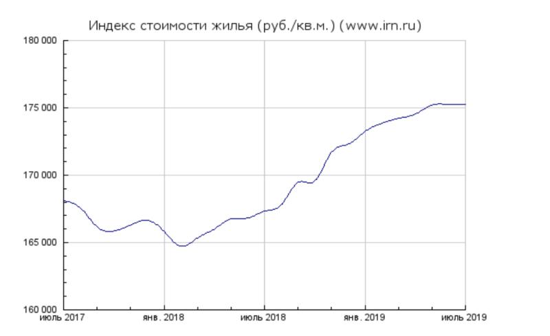 Обзор рынка недвижимости Москвы