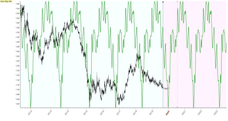Работает ли астрология на валютном рынке?