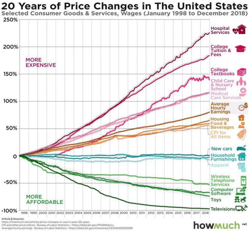 20 лет изменения цен на товары и услуги в США