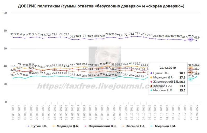Рейтинг Путина продолжает падать несмотря ни на что.